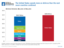 U.S. Defense Spending